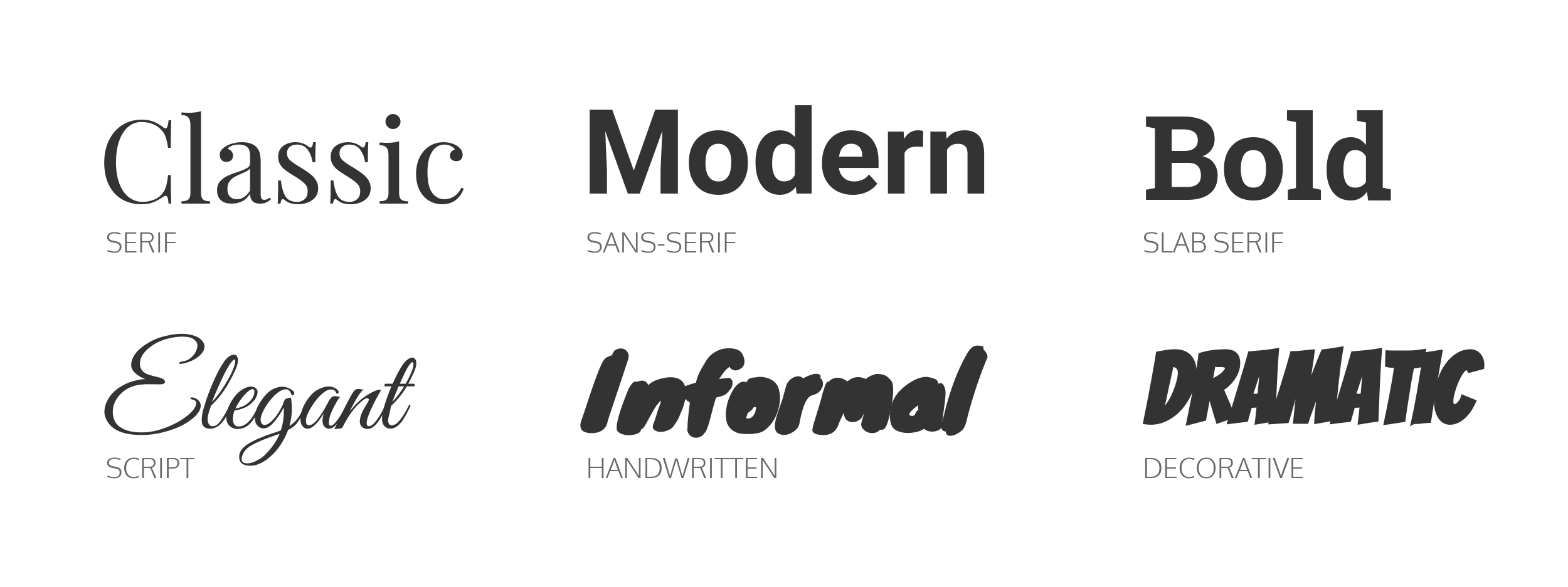 Verschillende lettertypes